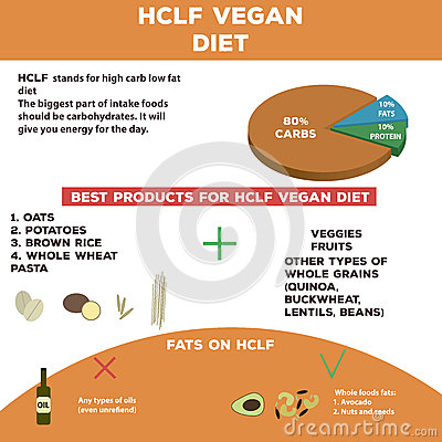 Low carb vegan diet plan for weight loss