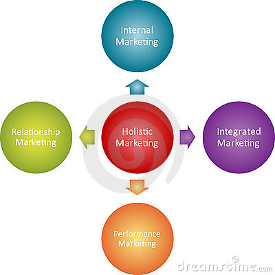 Holistic marketing orientation of a firm