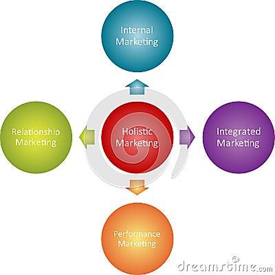 Holistic Marketing Business Diagram Royalty Free Stock
