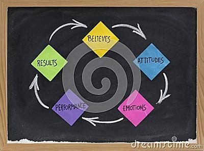 Houding, emoties, prestaties, resultaten