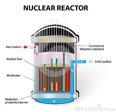 a look at how nuclear reactors work How nuclear reactors work how it works: nuclear power generation info   nuclear power plants use uranium to generate heat and boil water intosteam  uranium has the  choose one or more fields to search the lesson database  search.