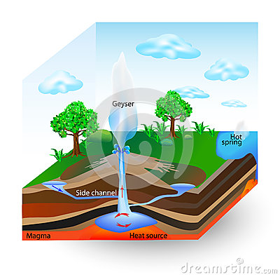 Free How Geysers Work. Vector Diagram Royalty Free Stock Images - 30328539