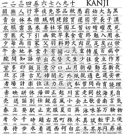 Hunderte des japanischen Zeichens