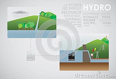 Hydro energy