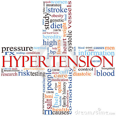 Hypertension cross word cloud