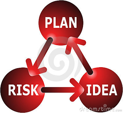 Idea-Plan-Risk Concept