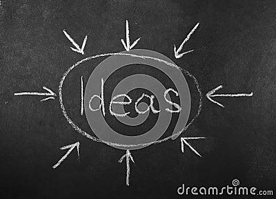 Ideas written