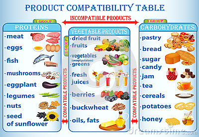 Illustration table of compatibility of products us