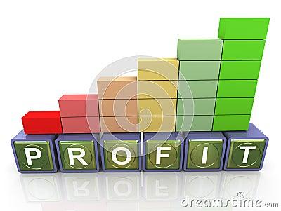 Increase of profit