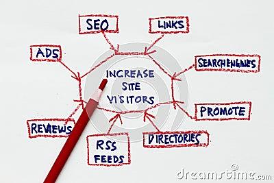 Increase site visitor