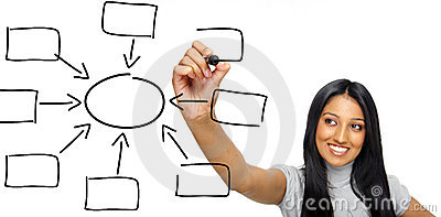 Indian business organogram