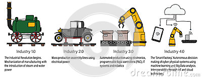 Industry 4.0 infographic representing the four industrial revolutions in manufacturing and engineering. Colour filled line art Vector Illustration