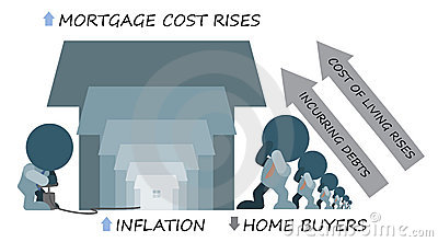 Inflation Rising Mortgage Cost Deters Home Buyers