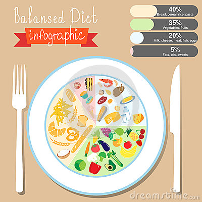 Infographics on the topic of healthy eating. Balanced diet. EPS 10.