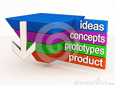 Innovazione del ciclo di vita di prodotto
