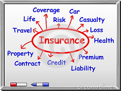 Insurance abstract on whiteboard