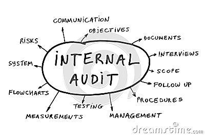 Internal audit concept