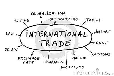 International trade concept