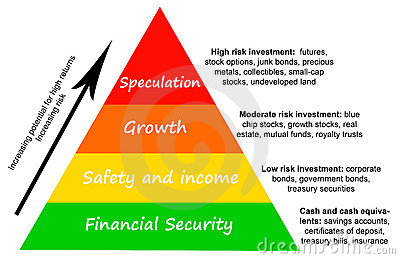 Investment risk
