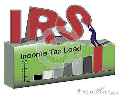 IRS Burden