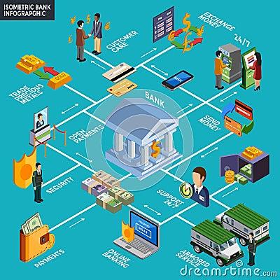 Free Isometric Bank Infographics Royalty Free Stock Image - 73118226