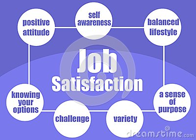 Job satisfaction concept