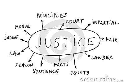 Justice topics