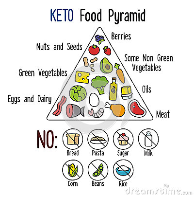 Keto Food Pyramid Stock Vector - Image: 55874898