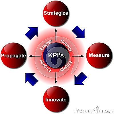 Key Performance Indicator - vector