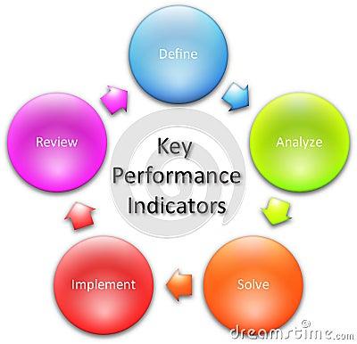 Free Key Performance Indicators Diagram Stock Photos - 19172733