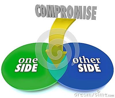 Kompromisu Venn diagram Negocjuje ugodę