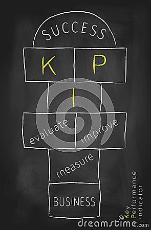 KPI as hopscotch game