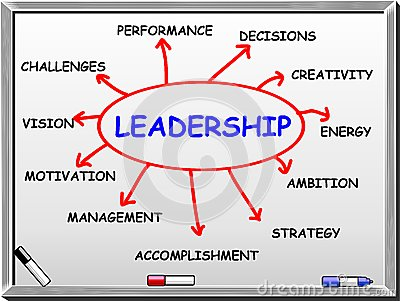 Leadership abstract - whiteboard