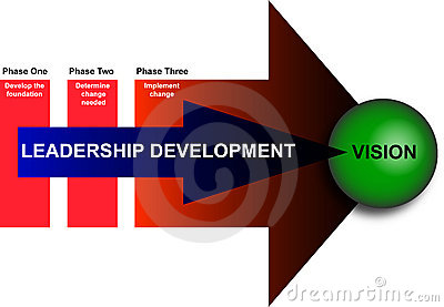 Leadership and Management Development Diagram