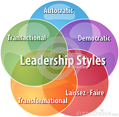 Leadership Styles Business    Diagram       Illustration    Stock