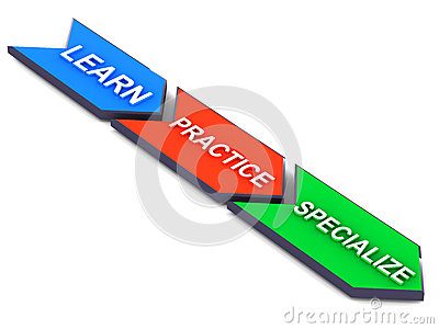 Learn practice specialize