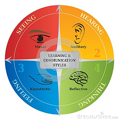 online learning and communication reflection