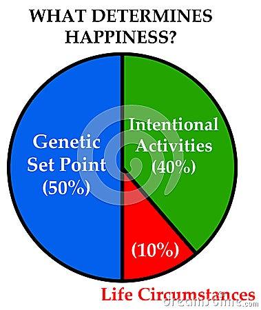 Life happiness