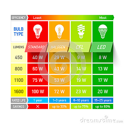 Free Light Bulb Comparison Chart Infographic Stock Photography - 40032622