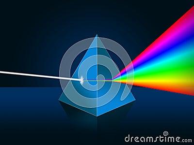 Light dispersion illustration. Prism, spectrum