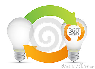 Lightbulb ideas, 360 degrees marketing