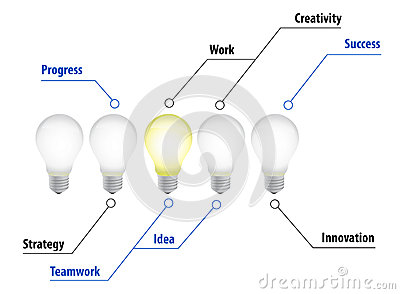 Lightbulbs idea diagram illustration chart