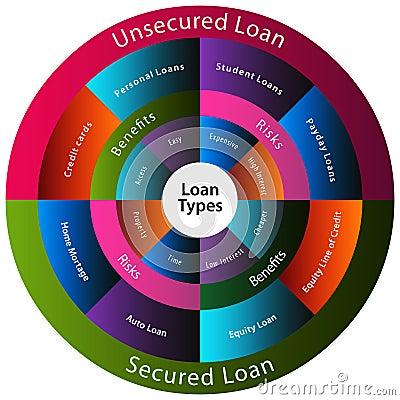 Loan Types Chart
