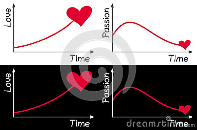 Love and Passion Graph