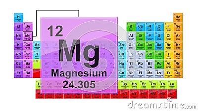 Magnesium Du Tableau Periodique 12 Clips Videos Video Du Periodique Magnesium 126514945