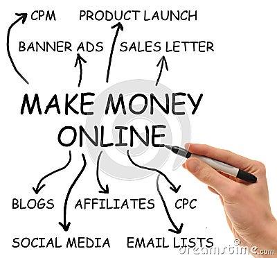 Free Make Money Online Royalty Free Stock Photos - 13609188