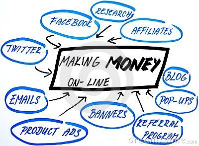 Making money online strategy diagram