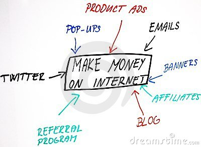 Making money online strategy graph