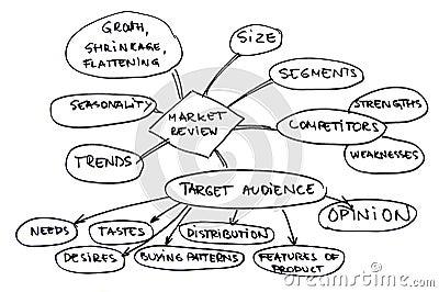 Market review diagram