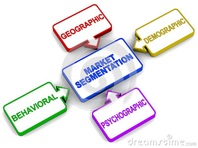 Market segmentation types